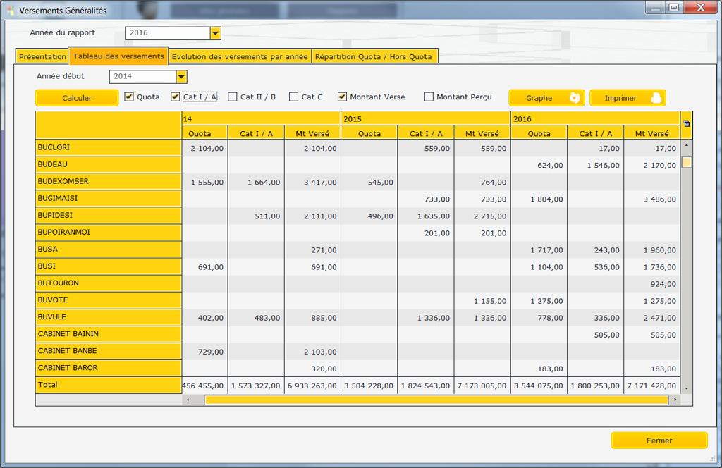statistiques_collecte_de_taxe_d_apprentissage_tableau_des_versements